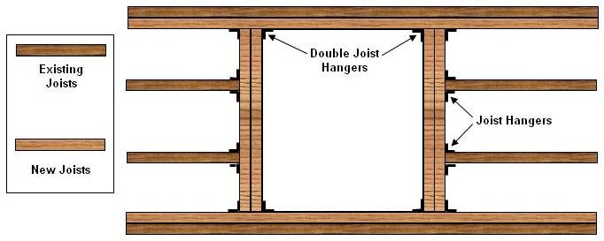 Modifying Floor Or Ceiling Joists Rafters For Access