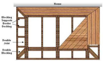 Choosing A Deck Pattern Design