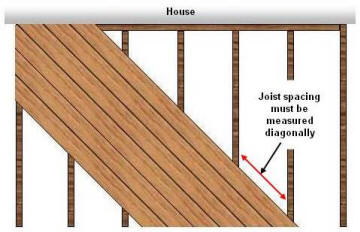 Choosing A Deck Pattern Design