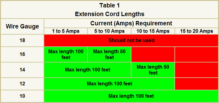 current in amps versus extension cord length