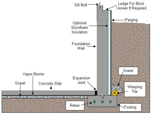 Foundations Part 4, How Thick Is A Poured Concrete Basement Wall