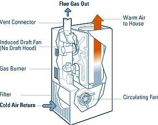 How To Troubleshoot A Gas Furnace Part 1