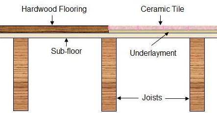Best Underlayment For Hardwood Floors quiet walk underlayment flooring industry Hardwood Flooring Meeting Ceramic Tile Flooring
