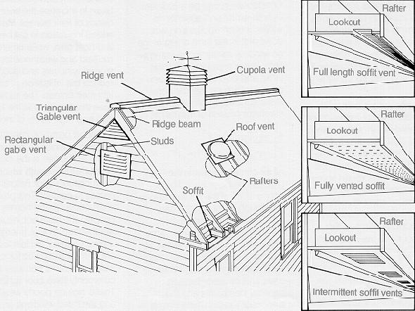 Attic ventilation why proper attic ventilation is key to for Attic air circulation