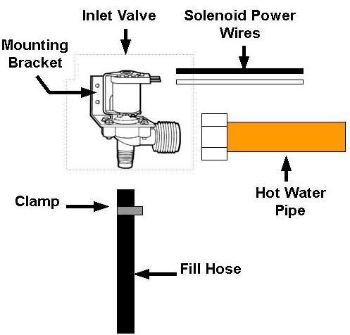 lg dishwasher installation instructions