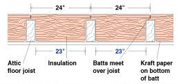 Measuring attic floor joists for insulation