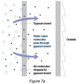 Installing A Vapor Barrier To Wall