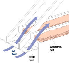 How to insulate your attic for Attic air circulation