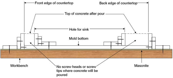 How To Constructing The Mold For Your Concrete Countertop
