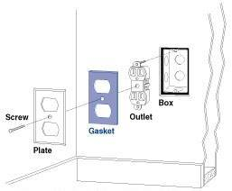 Industrial Electrical Wiring Diagram Symbols in addition 3 Gang Weatherproof Switch Cover together with Electrical Floor Outlet Cover Plates moreover Metal Switch Plate Covers also 301951294874. on electrical outlet covers