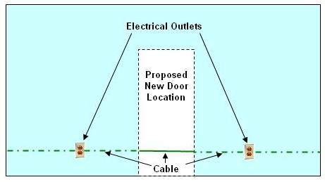 re-rounting electrical wire / cable 1