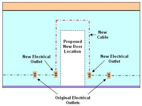 re-rounting electrical wire / cable 5