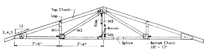 Roof Truss   Design 3   30u0027 Span, 2 Web, With Plywood Gussets (Figure 3)