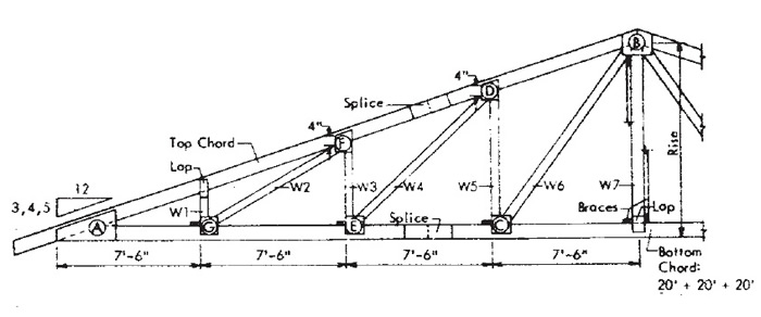 How to design build a roof truss designs 12 13 for Roof truss construction