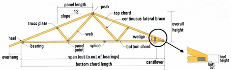 Construction Of A Roof Truss