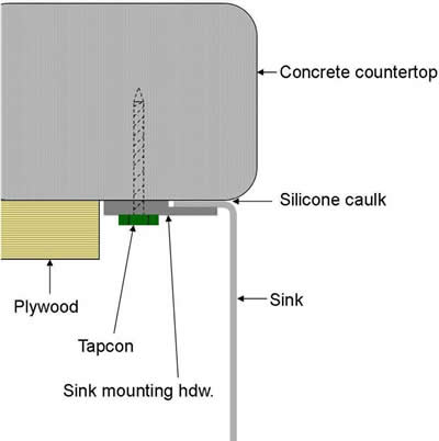 Figure 23 - Attaching an undermount sink