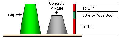 Slump Test for Architectural Concrete
