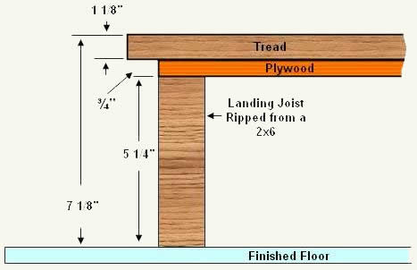 Calculating And Building The First Landing (step) For The Winder Staircase