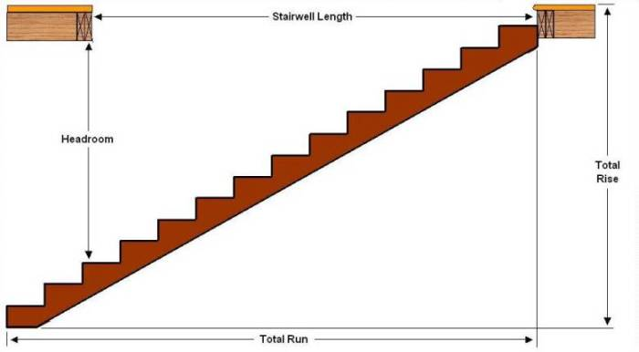 How to build stairs runs