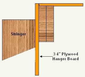 Hanger board attached to top of staircase stringer and upper floor joists.