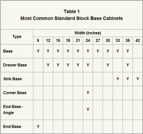 Table 1 Most Common Standard Stock Base Cabinets