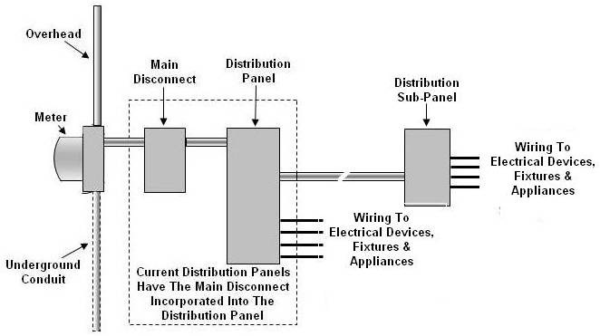 Installing An Electrical Distribution Sub-Panel - Part 1
