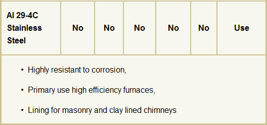 Table 1 - Chimney Liner Materials, Fuels & Applications - Part 2