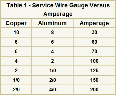 Electrical wire sizes gauges for your home table 1 provides the current carrying capacity by gauge of copper and aluminum wires greentooth Choice Image