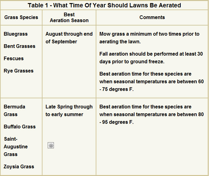 Table 1 - What time of year should lawns be aerated