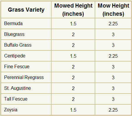 Table 1 - Optimal Grass Cutting