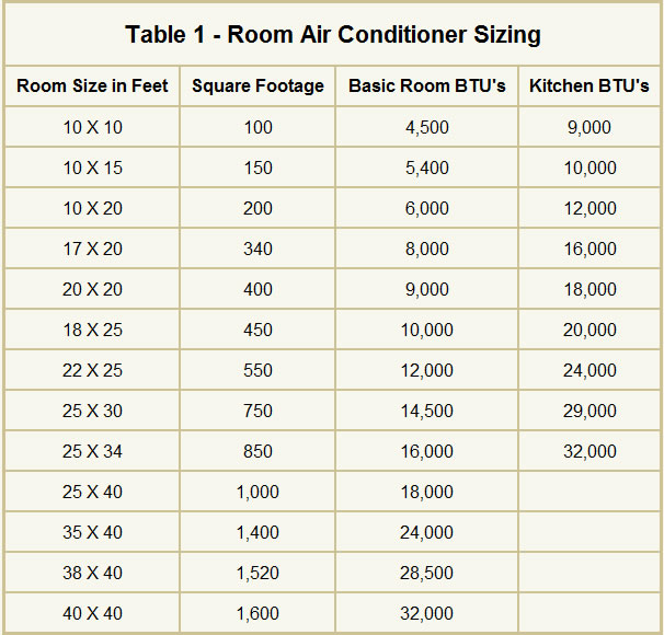Air conditioner size for square footage air conditioner How to calculate room size in square feet