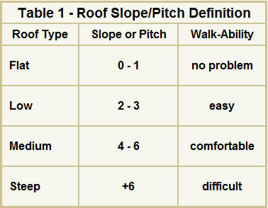 How to determine roof slope or pitch for Html table definition