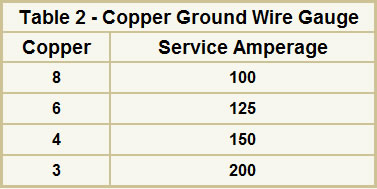 Electrical wire sizes gauges for your home table 2 copper ground wire gauge greentooth Image collections