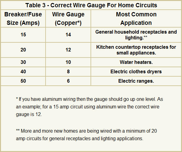 Electrical wire sizes gauges for your home table 3 correct wire gauge for home circuits greentooth Choice Image