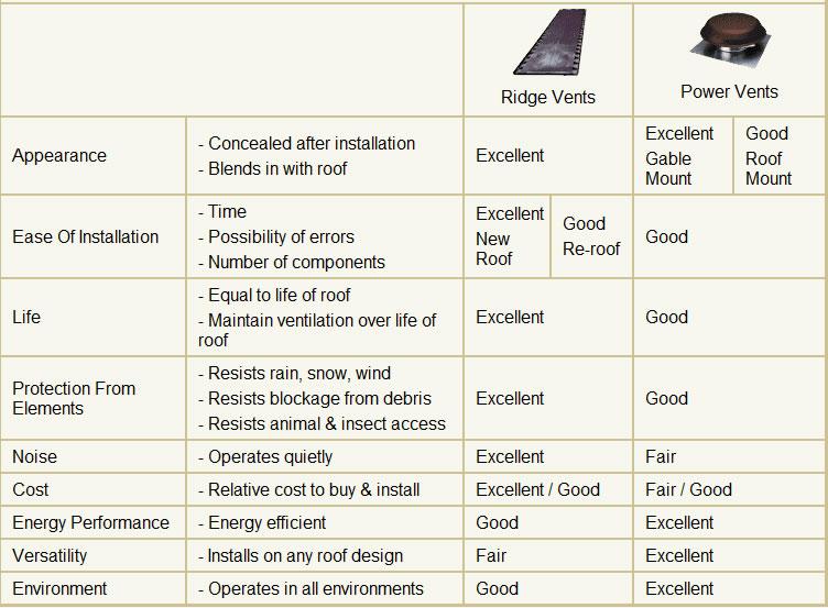 Elegant Ventilation Equipment Chart   Ridge Vents U0026 Power Vents