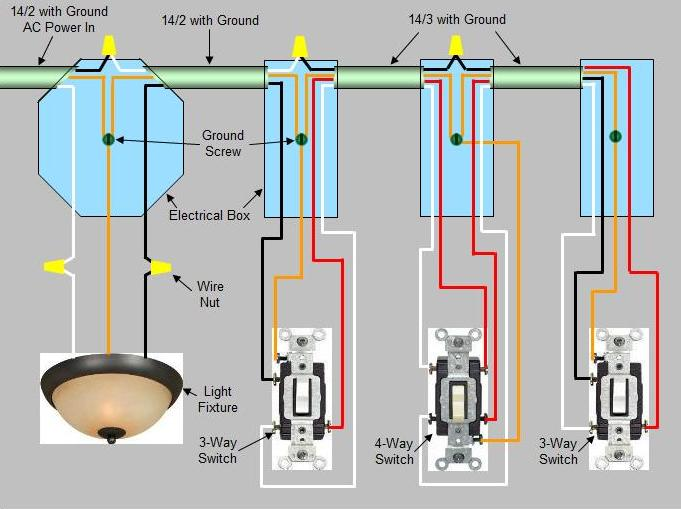 4-Way Switch Wiring Diagram: Power enters at light fixture box proceeds to