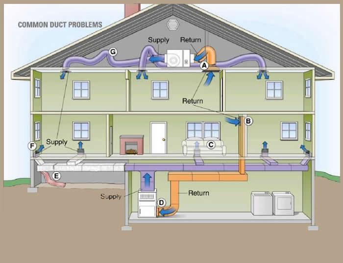 How To Seal Your Hvac System Ducts