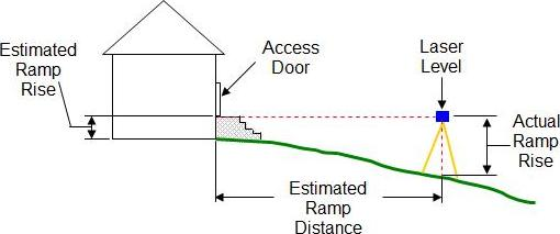 Estimating Wheelchair Ramp Rise And Length