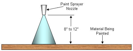 Height of paint sprayer nozzle above material