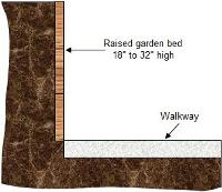 Height of accessible garden bed