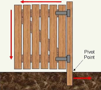 Fence Gate Building Plans