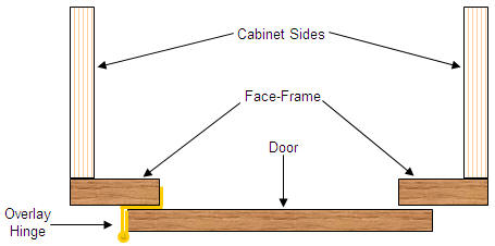 Installing an overlay door on a face-frame cabinet
