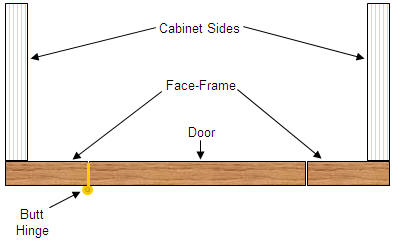 Installing an inset door on a face-frame cabinet