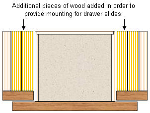 Additional lumber added to accommodate drawer slides