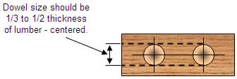 Holes drilled in wood to accept dowel pin and dowel center transfer plug