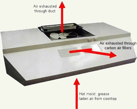 Recirculating Commercial Kitchen Air