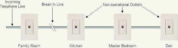 Results when there is a break in a telephone wire with standard house wiring methods