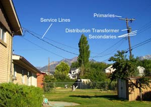 Electrical wire sizes gauges for your home figure 1 typical residential overhead electrical service greentooth Choice Image