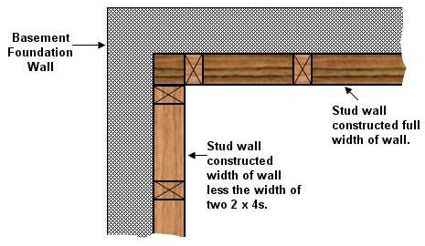 stud wall framing at a corner at a concrete foundation wall with a