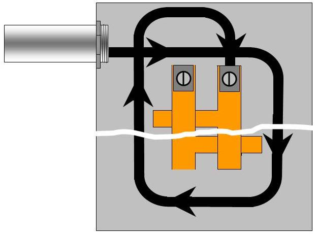 correct method of dressing (running) wires in an electrical panel